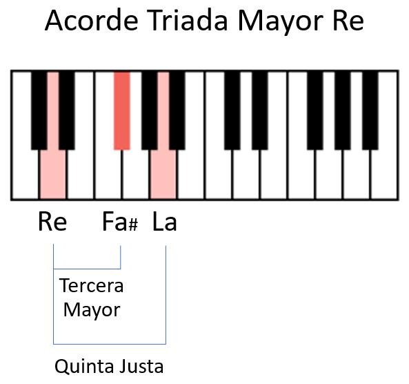 Acorde Re Mayor